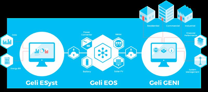 Geli Energy Storage Applications Ecosystem