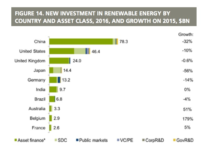 Renewable Energy Investment Country Graph