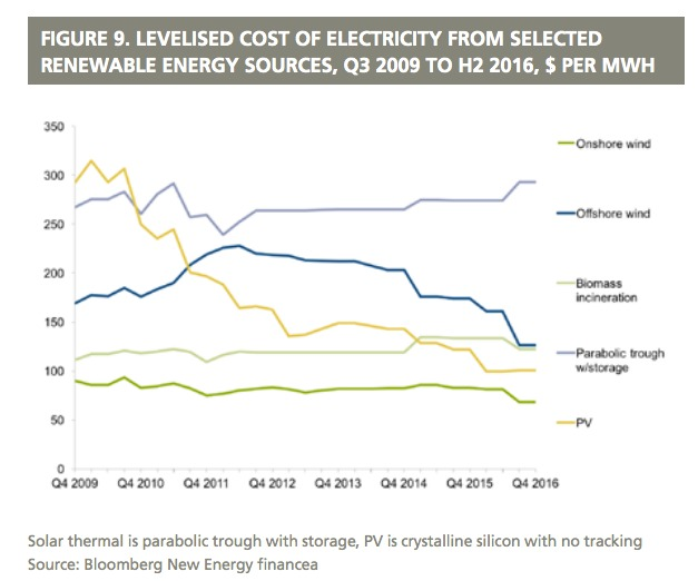 Renewable Energy Cost Graph