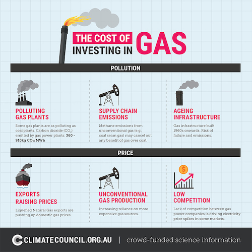 cost investing gas pushing electricity prices higher