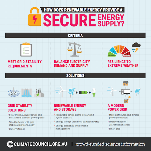 renewable energy secure supply